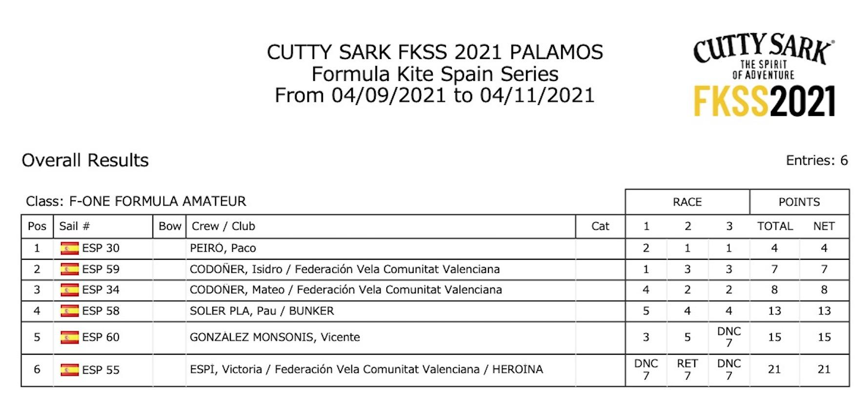 Clasifiación final F-One FKSS 2021 Palamós